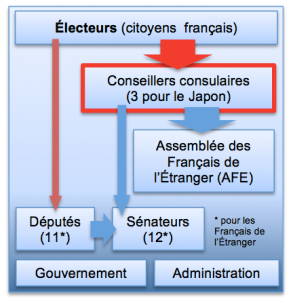 conseillers_consulaires