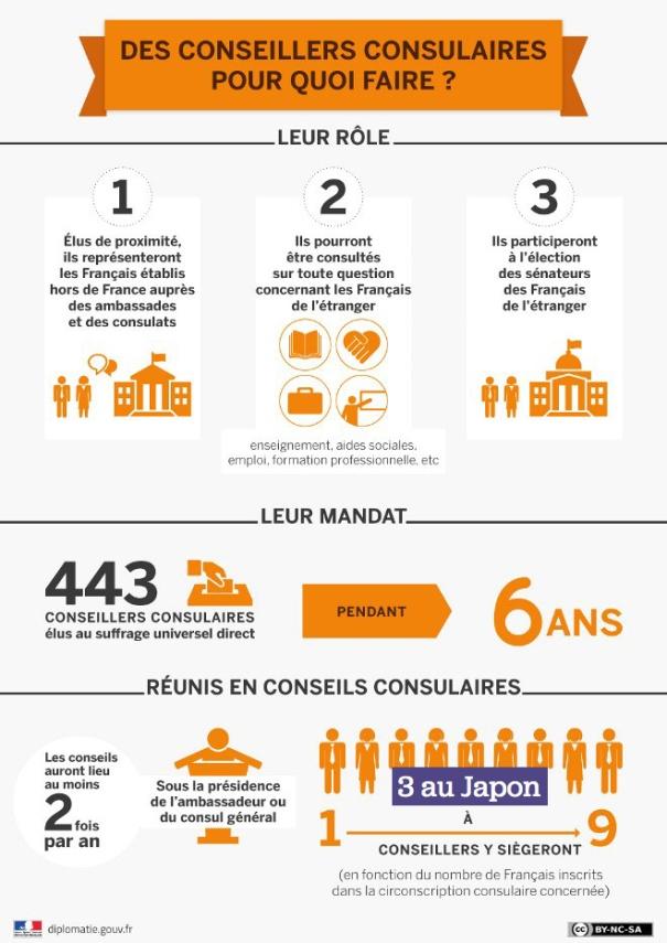 Infographique : le rôle des conseillers consulaires