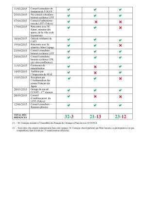 ACTION DES CONSEILLERS CONSULAIRES 2014-2015-page-002