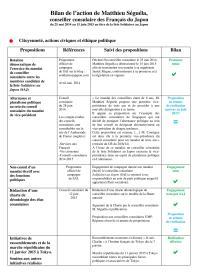 V1 - BILAN POLITIQUE DU MANDAT DE CONSEILLER CONSULAIRE de MATTHIEU SEGUELA - 2014-2015-page-001