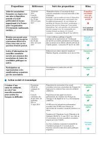 V1 - BILAN POLITIQUE DU MANDAT DE CONSEILLER CONSULAIRE de MATTHIEU SEGUELA - 2014-2015-page-003