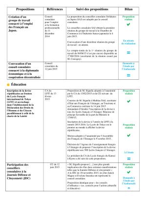 V1 - BILAN POLITIQUE DU MANDAT DE CONSEILLER CONSULAIRE de MATTHIEU SEGUELA - 2014-2015-page-004