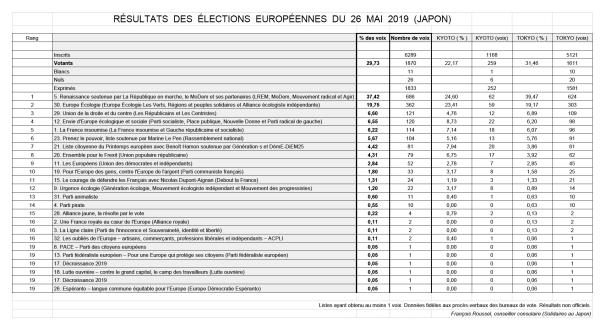 Européennes 2019 (Japon)